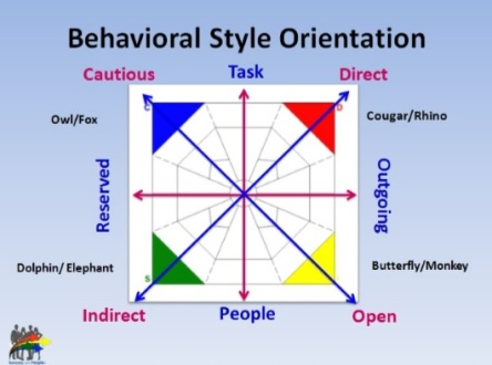 BehavioralStyleOrientation